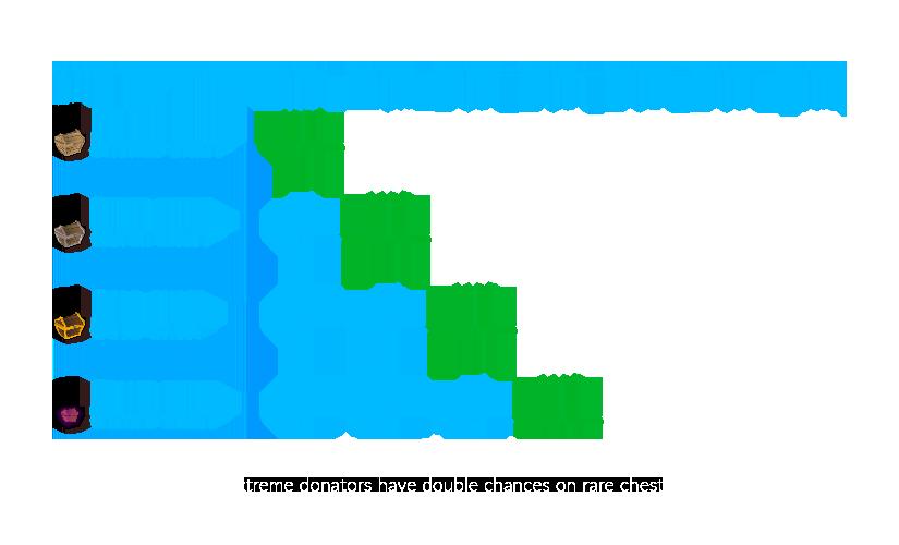 Etherum premium chest tiers